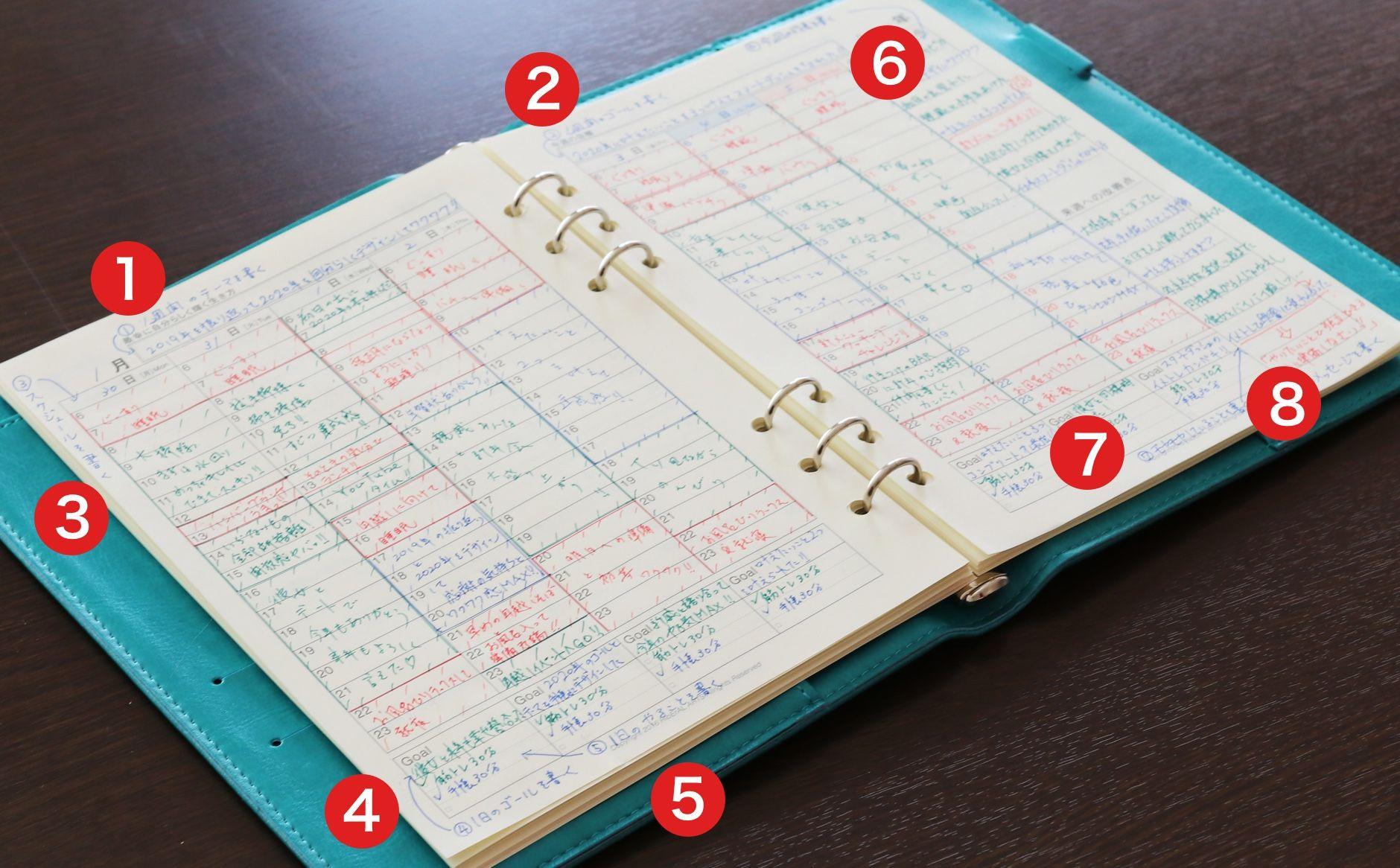 手帳學の手帳の中身の説明